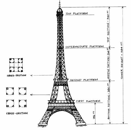 eiffel structure peak inside feet