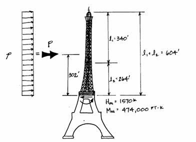 eiffel tower  internal forces