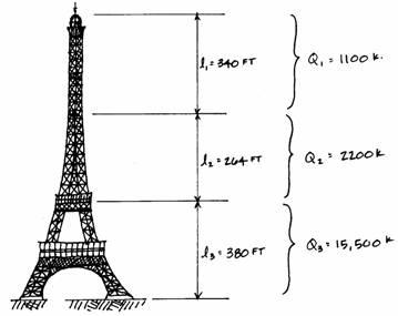 Eiffel Tower: Loads