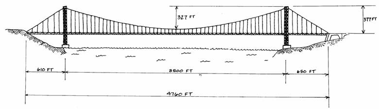 for simplicity, the analysis will assume that both are 650 feet and treat  the bridge