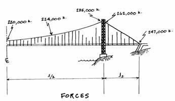 George Washington Bridge Internal Forces